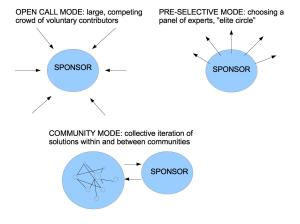 modes of crowdsourcing